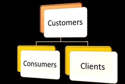 「customer consumer」の画像検索結果
